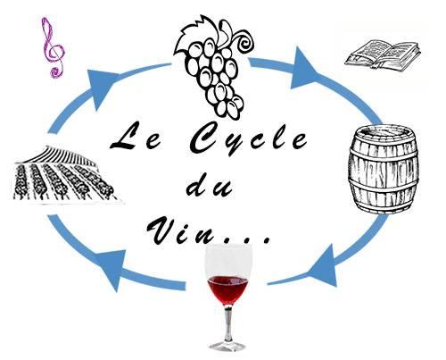 Le Cycle du Vin